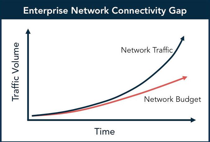 Network Gap