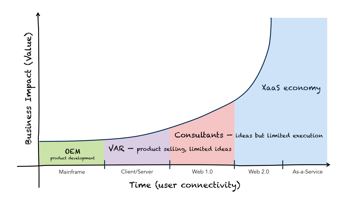 Computing Value Evolution
