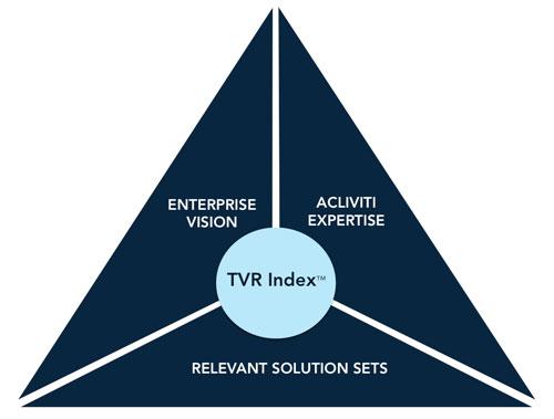 TVR Index
