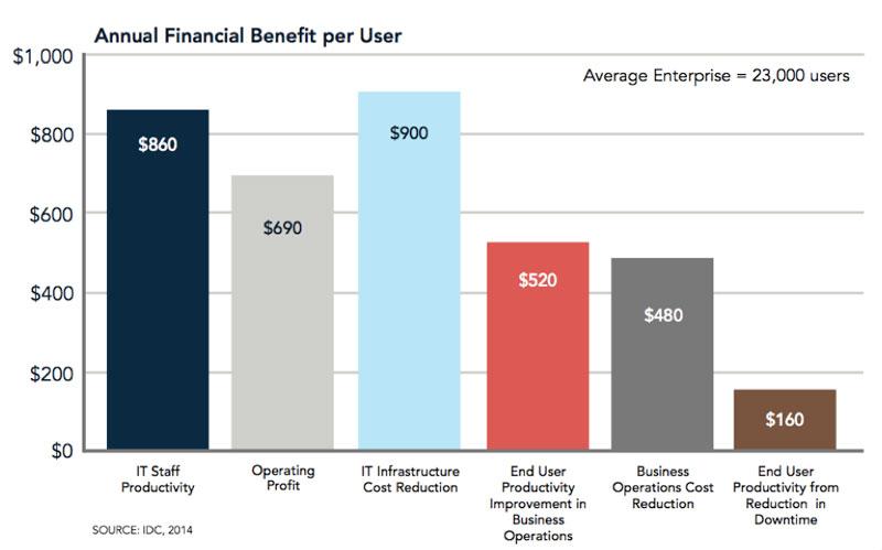 Annual Financial Benefit Per User