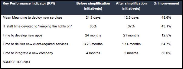 KPIs of XaaS